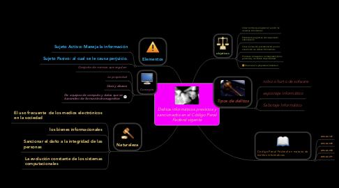 Mind Map: Delitos informáticos previstos y sancionados en el Código Penal Federal vigente