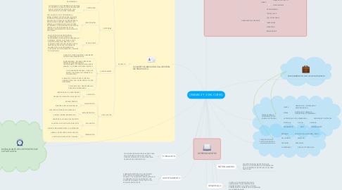 Mind Map: UNIDAD 2 Y 3 DEL CURSO.