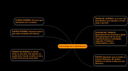 Mind Map: terminologia de la administracion