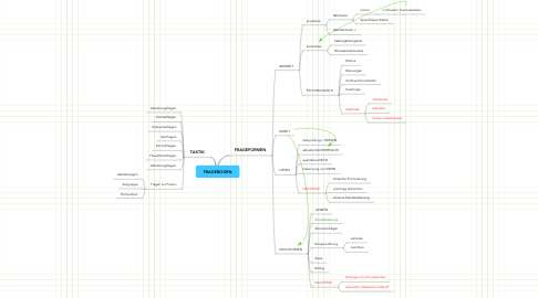 Mind Map: FRAGEBOGEN