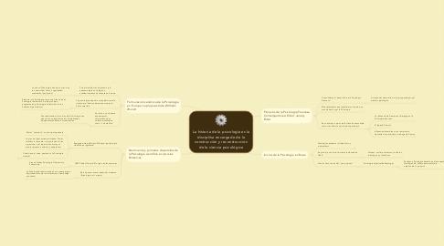 Mind Map: La historia de la psicología es la disciplina encargada de la construcción y reconstrucción de la ciencia psicológica
