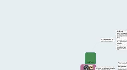 Mind Map: LA ILUSTRACION