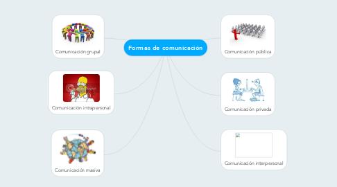 Mind Map: Formas de comunicación