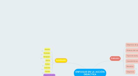 Mind Map: ENFOQUE EN LA ACCIÓN DIDÁCTICA