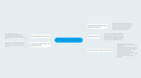 Mind Map: INTRODUCCIÓN A MOODLE