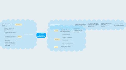 Mind Map: AMBIENTES PESSOAIS DE APRENDIZAGEM