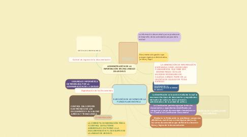 Mind Map: ADMINISTRACIÓN DE LA INFORMACIÓN EN UNA UNIDAD DE ARCHIVO