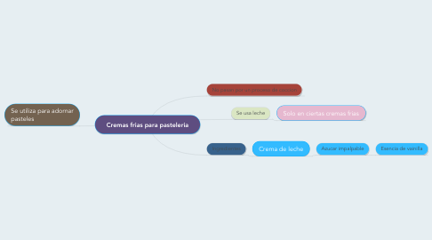 Mind Map: Cremas frias para pasteleria