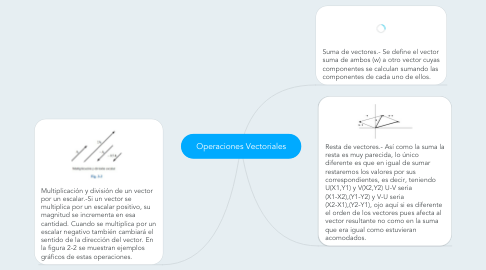 Mind Map: Operaciones Vectoriales