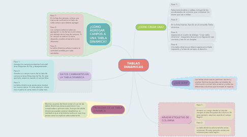 Mind Map: TABLAS DINÁMICAS