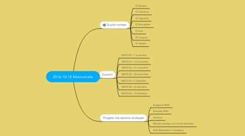 Mind Map: 2016-10-18 Matevetralla