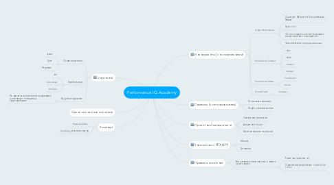 Mind Map: Performance IQ Academy