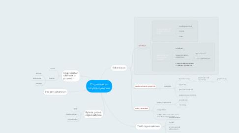 Mind Map: Organisaatio käyttäytyminen