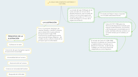 Mind Map: EL SIGLO XVIII.CONTEXTO HISTÓRICO Y CULTURAL