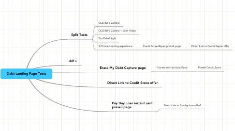 Mind Map: Debt Landing Page Tests