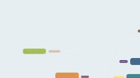 Mind Map: Teoria del color