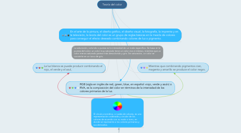 Mind Map: Teoría del color