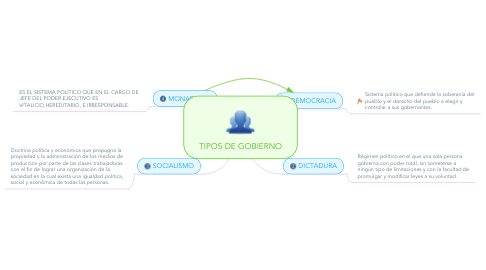 Mind Map: TIPOS DE GOBIERNO