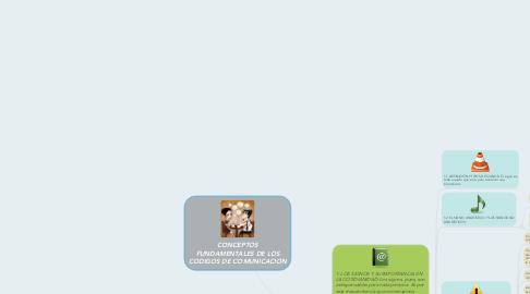 Mind Map: CONCEPTOS FUNDAMENTALES DE LOS CODIGOS DE COMUNICACION