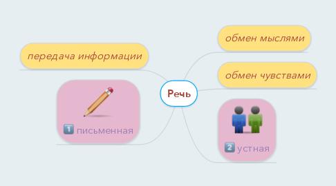 Mind Map: Речь