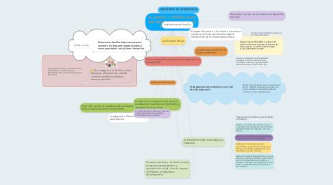 Mind Map: ALCANCES Y PERSPECTIVAS DEL DESARROLLO HUMANO EN LA FAMILIA