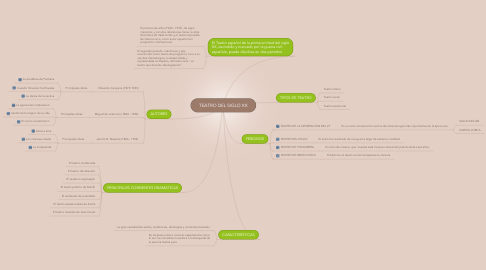 Mind Map: TEATRO DEL SIGLO XX