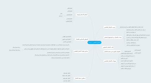 Mind Map: Copy of الاتصال التعليمي