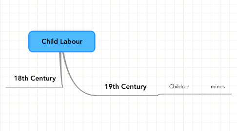Mind Map: Child Labour