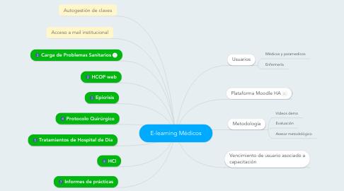 Mind Map: E-learning Médicos