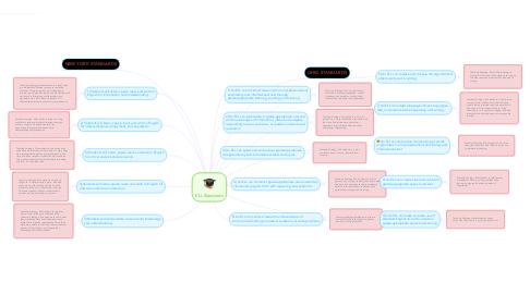Mind Map: ELL Standards