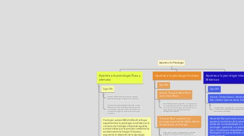 Mind Map: Aportes a la Psicología
