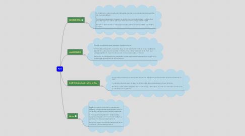 Mind Map: Fundamentación del Entorno Emprendedor