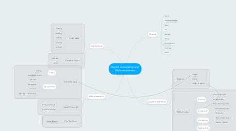 Mind Map: Digital Citizenship and Web-awareness
