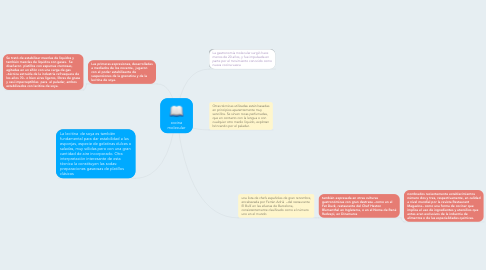 Mind Map: cocina molecular