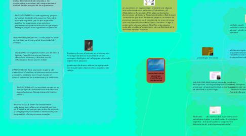 Mind Map: nacimiento de la psicología científica a la modernidad