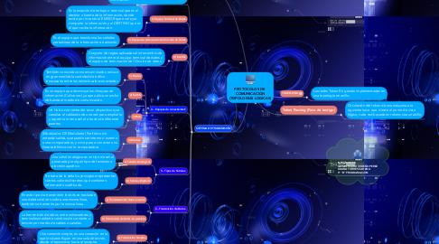 Mind Map: PROTOCOLOS DE  COMUNICACIÓN (TOPOLOGÍAS LOGICAS)