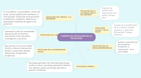 Mind Map: CAMPOS DE APLICACIÓN DE LA PSICOLOGÍA