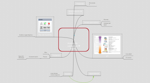 Mind Map: Analisis de calidad del agua
