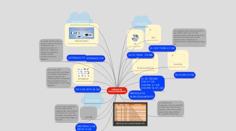Mind Map: MEDIOS DE ALMACENAMIENTO