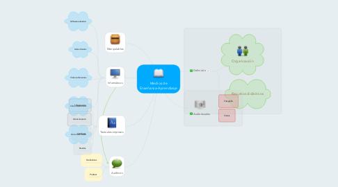 Mind Map: Medios de Enseñanza-Aprendizaje