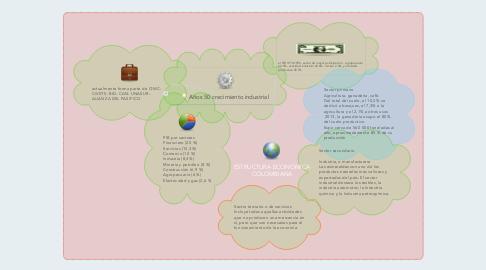 Mind Map: ESTRUCTURA ECONOMICA COLOMBIANA