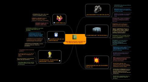 Mind Map: COMPETENCIAS EN EL USO DE LAS TIC (Melissa Bibiana Espitia)