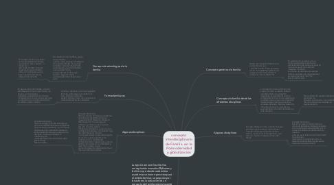 Mind Map: Aspectos neuropsicológicos de las funciones cerebrales superiores