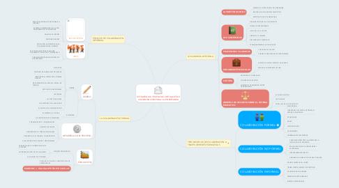 Mind Map: ESTRATEGIAS Y ESPACIOS VIRTUALES DE COLABORACIÓN PARA LA ENSEÑANZA