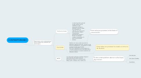 Mind Map: CONTEMPORANEO