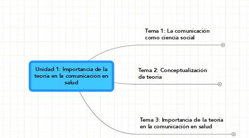 Mind Map: Unidad 1: Importancia de la teoría en la comunicación en salud