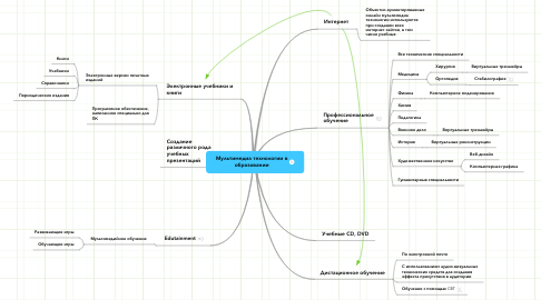 Mind Map: Мультимедиа технологии вобразовании