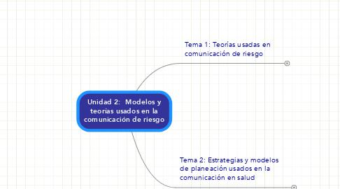 Mind Map: Unidad 2:  Modelos yteorías usados en lacomunicación de riesgo