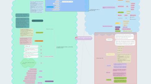 Mind Map: MAPA COGNITIVO UNIDADES 2 Y 3