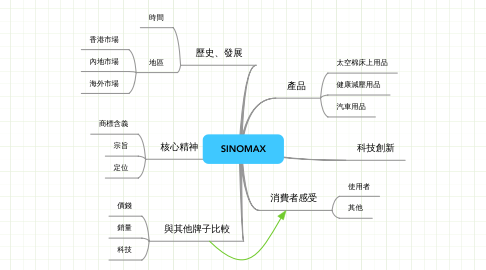 Mind Map: SINOMAX